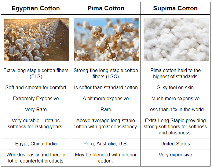 Microfiber Vs Cotton Sheets Finding The Perfect Sheets In 3 Steps